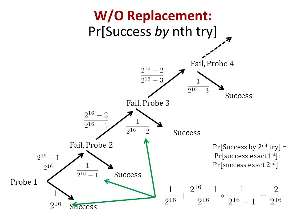 W/O Replacement: Pr[Success by nth try]